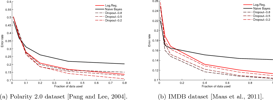 Figure 3 for Altitude Training: Strong Bounds for Single-Layer Dropout