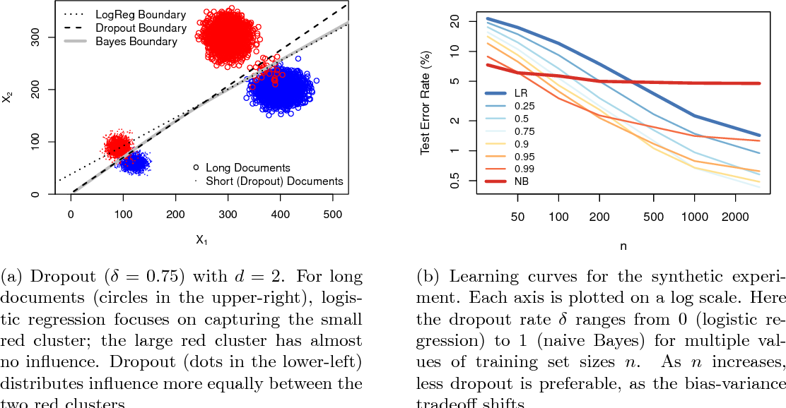 Figure 2 for Altitude Training: Strong Bounds for Single-Layer Dropout