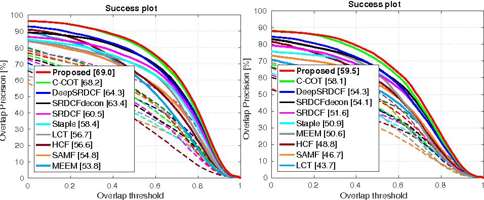 Figure 4 for DCCO: Towards Deformable Continuous Convolution Operators