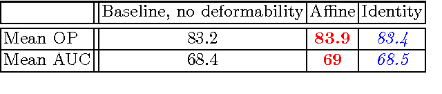 Figure 2 for DCCO: Towards Deformable Continuous Convolution Operators