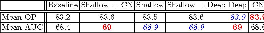 Figure 3 for DCCO: Towards Deformable Continuous Convolution Operators