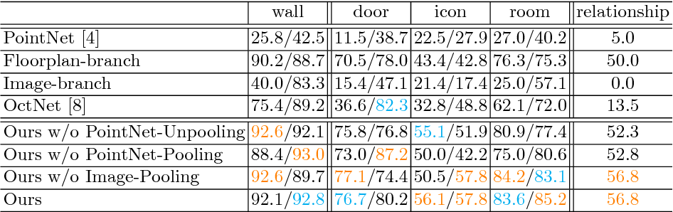 Figure 4 for FloorNet: A Unified Framework for Floorplan Reconstruction from 3D Scans