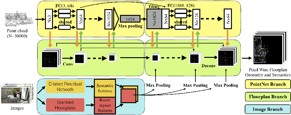 Figure 1 for FloorNet: A Unified Framework for Floorplan Reconstruction from 3D Scans