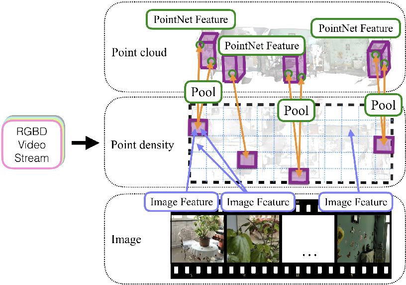 Figure 3 for FloorNet: A Unified Framework for Floorplan Reconstruction from 3D Scans