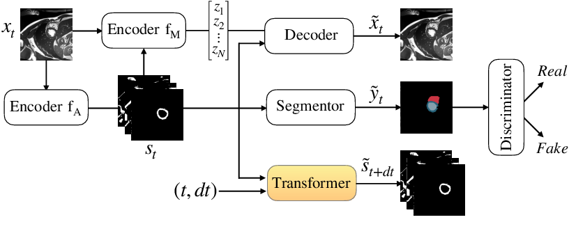 Figure 1 for Temporal Consistency Objectives Regularize the Learning of Disentangled Representations