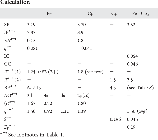 Table 3 From Calculations Of Bond Dissociation Energies New Select