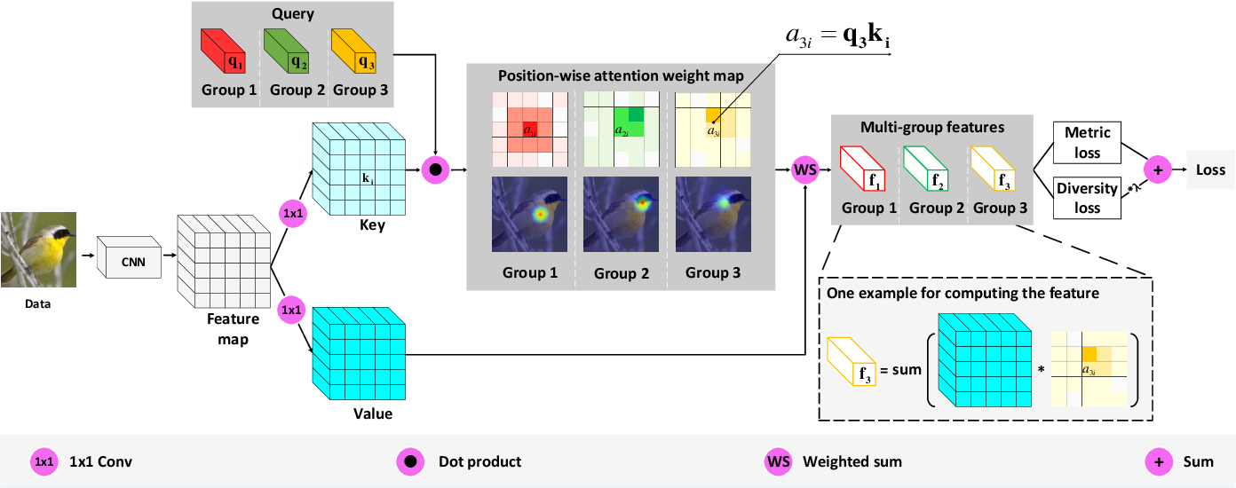 Figure 1 for Towards Improved and Interpretable Deep Metric Learning via Attentive Grouping
