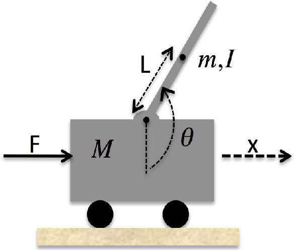 Figure 2 for Analysis of Asymptotically Optimal Sampling-based Motion Planning Algorithms for Lipschitz Continuous Dynamical Systems