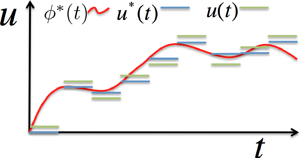 Figure 1 for Analysis of Asymptotically Optimal Sampling-based Motion Planning Algorithms for Lipschitz Continuous Dynamical Systems