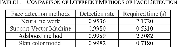 TABLE I. COMPARISON OF DIFFERENT METHODS OF FACE DETECTION