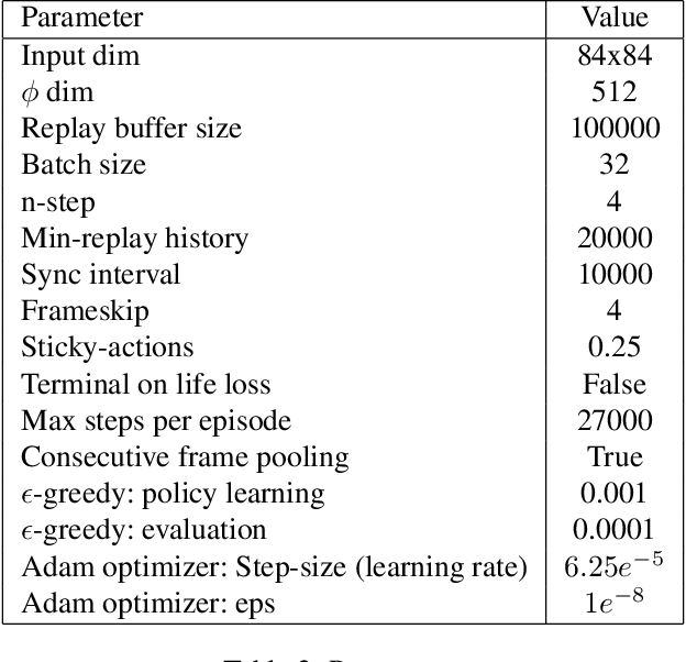 Figure 4 for Gamma-Nets: Generalizing Value Estimation over Timescale
