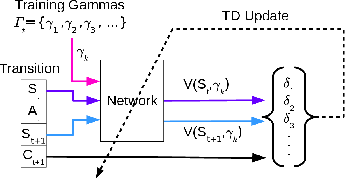 Figure 1 for Gamma-Nets: Generalizing Value Estimation over Timescale