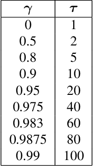 Figure 2 for Gamma-Nets: Generalizing Value Estimation over Timescale