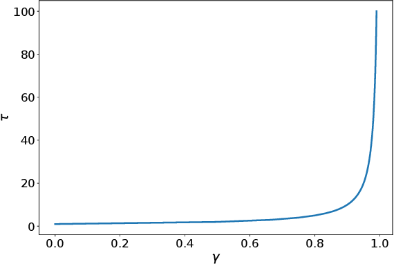 Figure 3 for Gamma-Nets: Generalizing Value Estimation over Timescale
