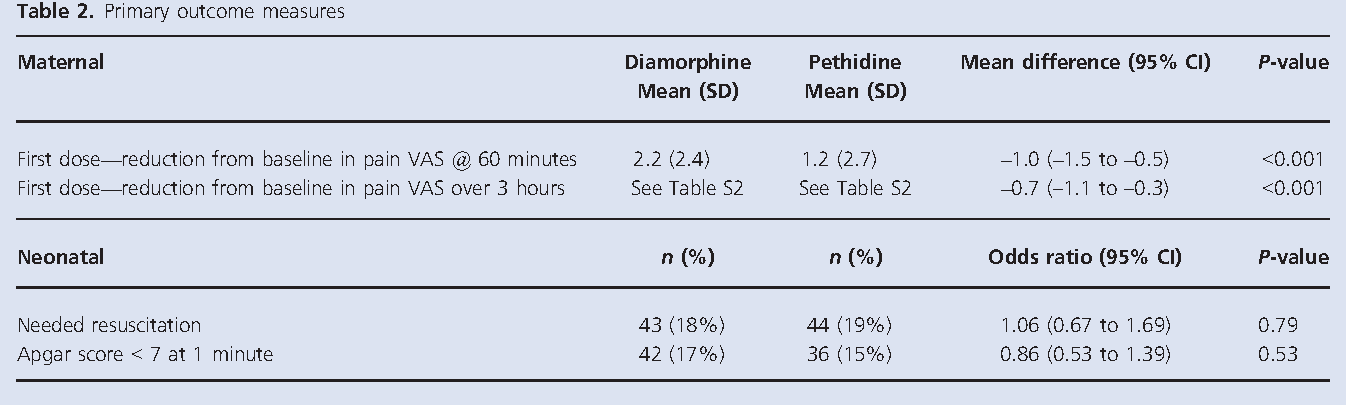Figure 1 from A comparison of intramuscular diamorphine and
