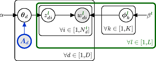 Figure 1 for The Polylingual Labeled Topic Model