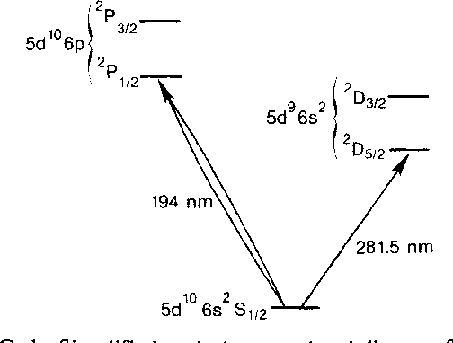 Figure 1 from observation of quantum jumps in a single atom simplified optical energy level diagram for hg u ccuart Gallery