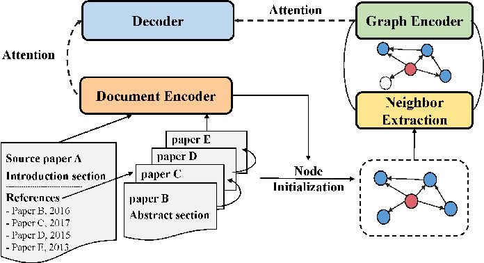 Figure 2 for Enhancing Scientific Papers Summarization with Citation Graph
