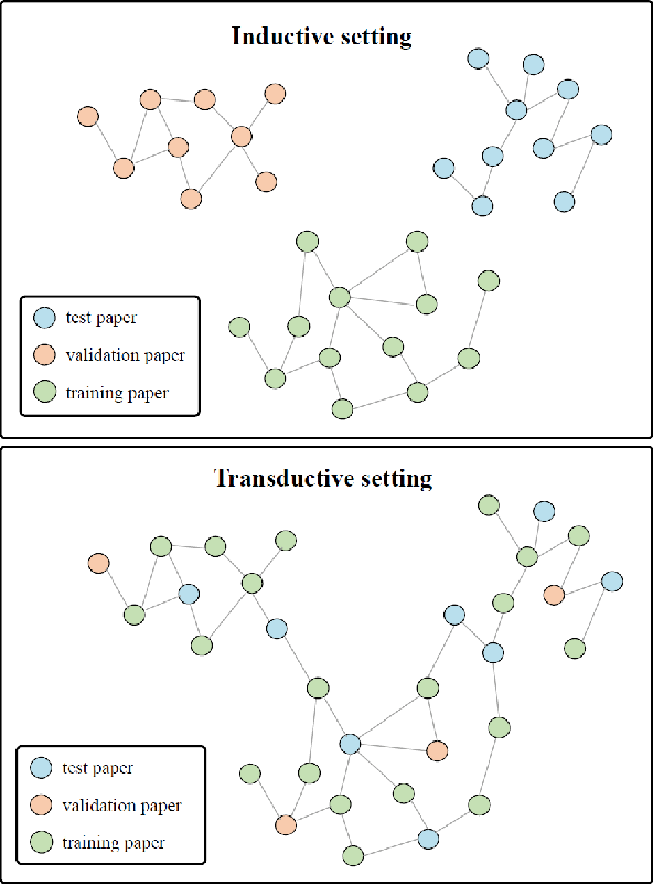 Figure 4 for Enhancing Scientific Papers Summarization with Citation Graph
