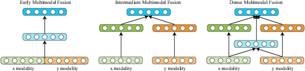 Figure 1 for Dense Multimodal Fusion for Hierarchically Joint Representation