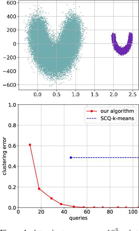 Figure 1 for Exact Recovery of Mangled Clusters with Same-Cluster Queries
