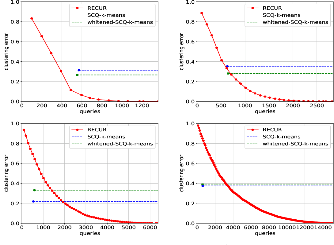 Figure 3 for Exact Recovery of Mangled Clusters with Same-Cluster Queries