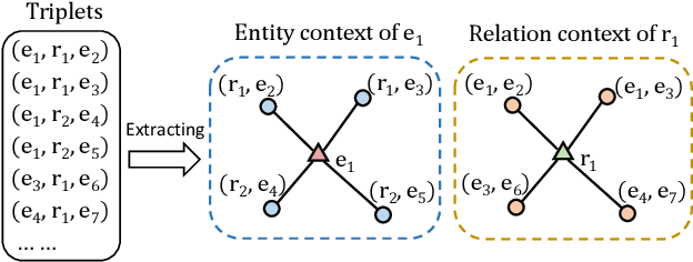 Figure 1 for Context-Enhanced Entity and Relation Embedding for Knowledge Graph Completion