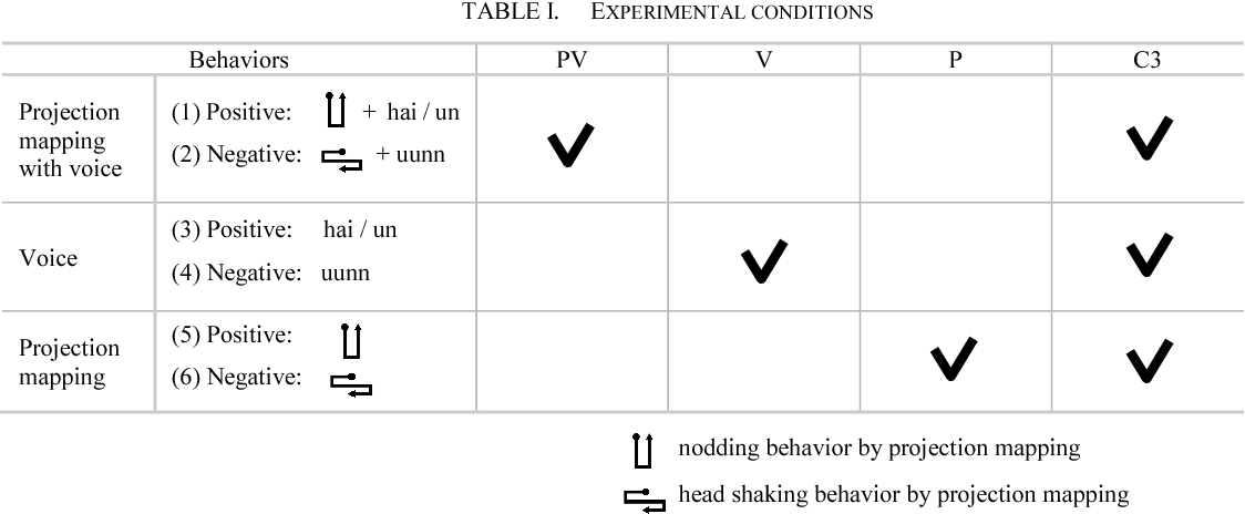 TABLE I. EXPERIMENTAL CONDITIONS