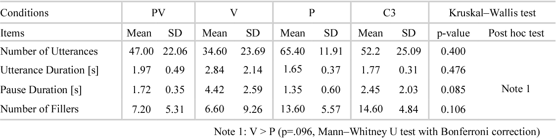 TABLE III. THE NUMBER OF UTTERANCES, UTTERANCE DURATION, PAUSE DURATION, AND NUMBER OF FILLERS DURING INTERACTIONS WITH THE AGENT