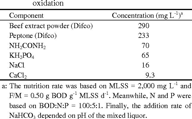 PDF] Biooxidation of Gaseous Hydrogen Sulfide in an