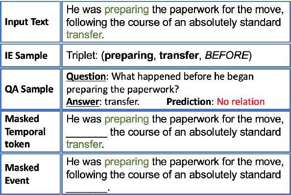 Figure 1 for DEER: A Data Efficient Language Model for Event Temporal Reasoning
