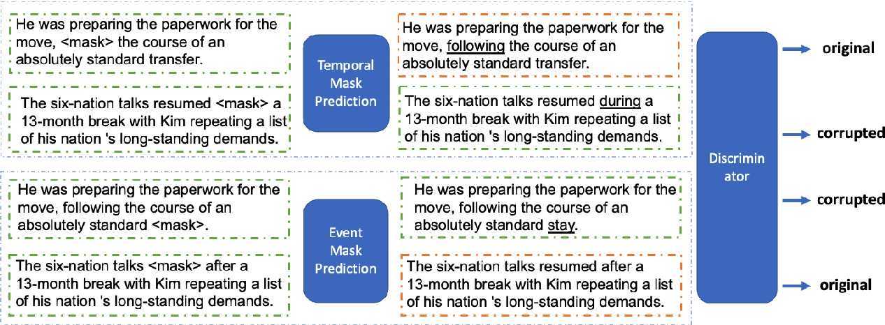 Figure 3 for DEER: A Data Efficient Language Model for Event Temporal Reasoning