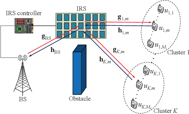 Figure 1 for Throughput Maximization for IRS-Assisted Wireless Powered Hybrid NOMA and TDMA