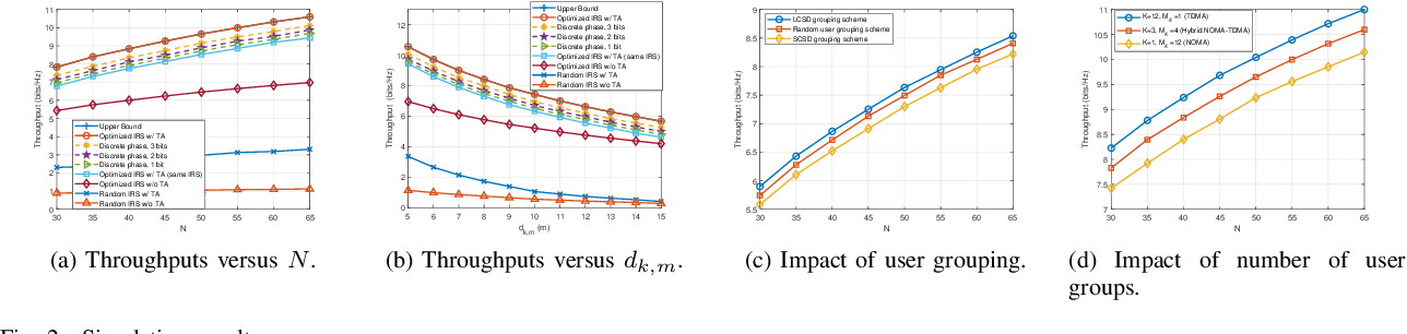 Figure 2 for Throughput Maximization for IRS-Assisted Wireless Powered Hybrid NOMA and TDMA
