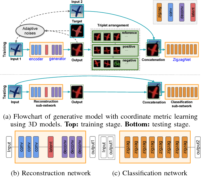 Figure 1 for Generative Model with Coordinate Metric Learning for Object Recognition Based on 3D Models