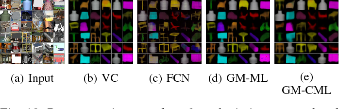 Figure 2 for Generative Model with Coordinate Metric Learning for Object Recognition Based on 3D Models
