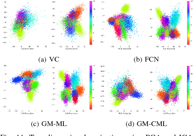 Figure 3 for Generative Model with Coordinate Metric Learning for Object Recognition Based on 3D Models