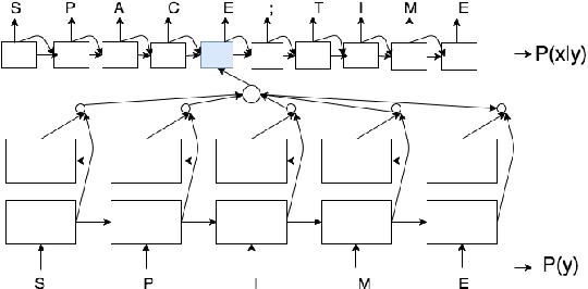 Figure 1 for CharManteau: Character Embedding Models For Portmanteau Creation