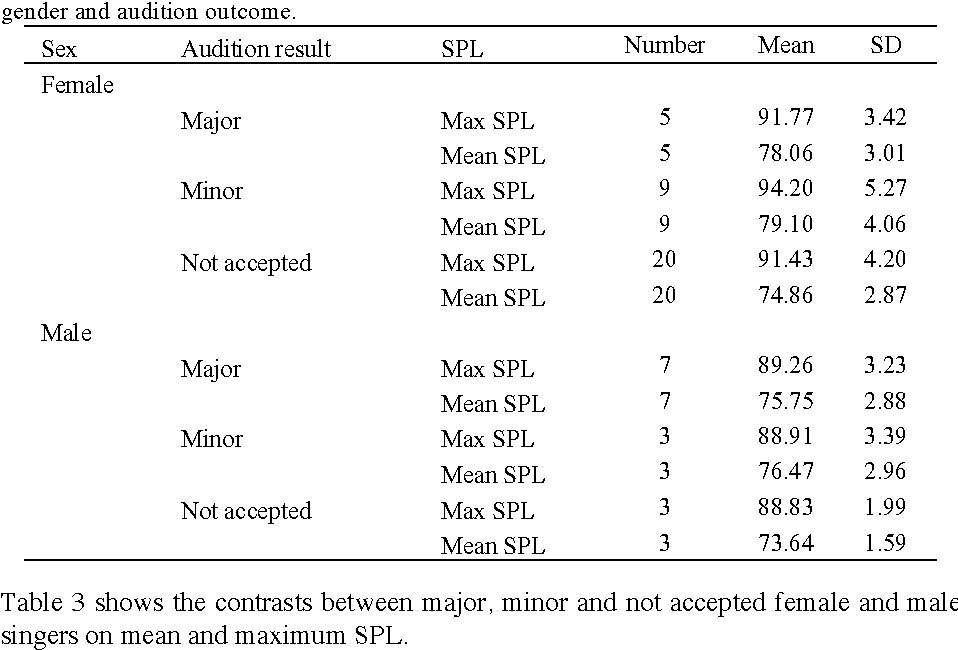 Table 2 from The Tertiary Singing Audition: Perceptual and