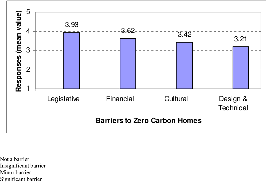 Feasibility of zero carbon homes in England by 2016: A house