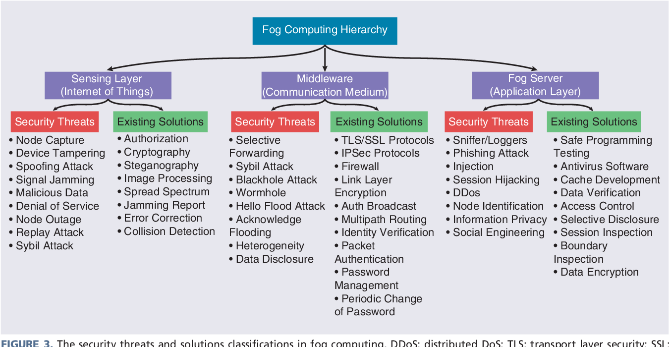 Fog Computing Security Challenges and Future Directions