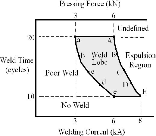 figure 2 weld lobe for 1mm sample sheets