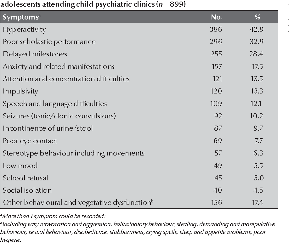 Pattern Of Child And Adolescent Psychiatric Disorders Among Patients
