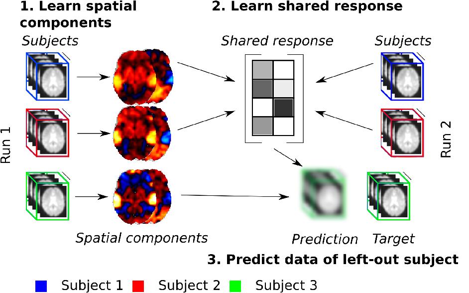 Figure 3 for Fast shared response model for fMRI data