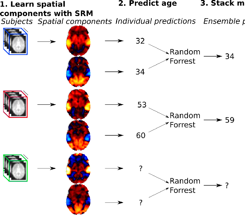 Figure 4 for Fast shared response model for fMRI data