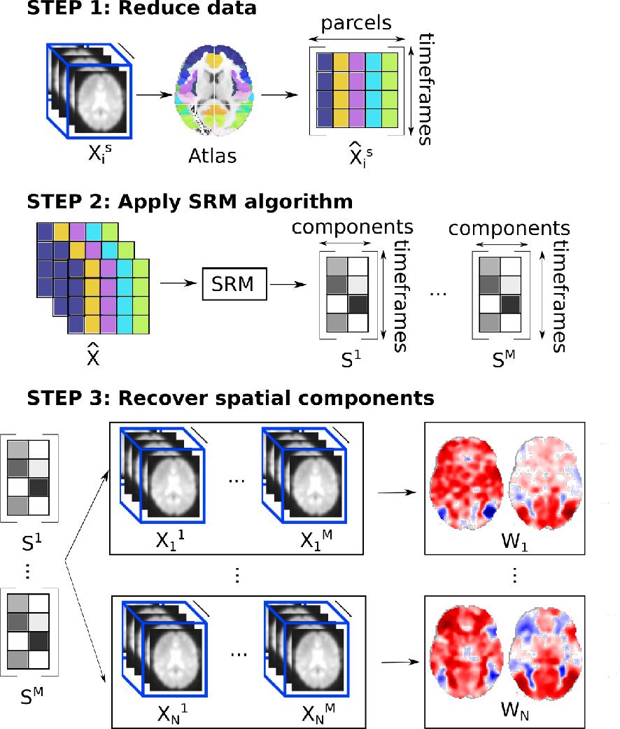 Figure 2 for Fast shared response model for fMRI data
