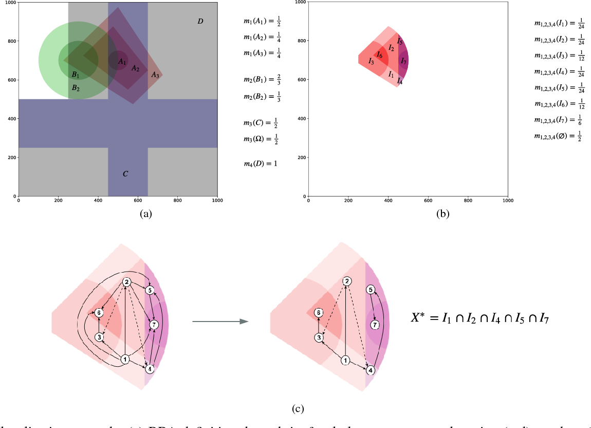 Figure 1 for 2CoBel : An Efficient Belief Function Extension for Two-dimensional Continuous Spaces