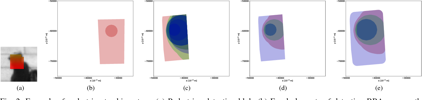 Figure 2 for 2CoBel : An Efficient Belief Function Extension for Two-dimensional Continuous Spaces