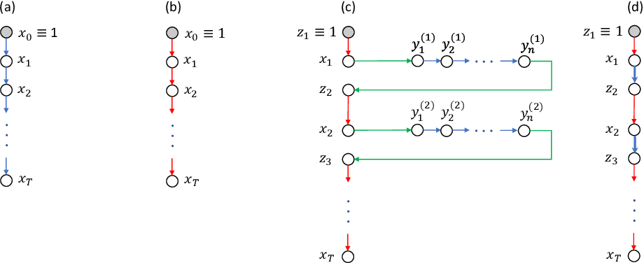 Figure 1 for Complexity Lower Bounds for Nonconvex-Strongly-Concave Min-Max Optimization