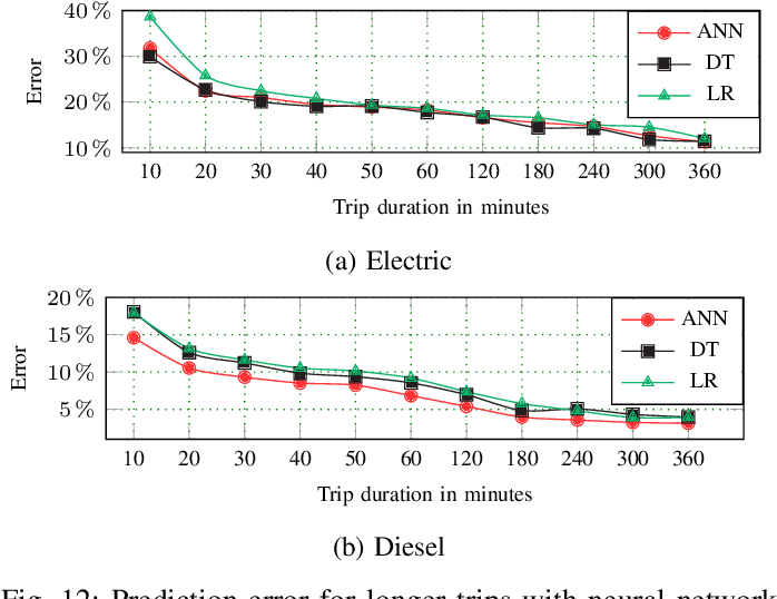 Figure 4 for Data-Driven Prediction of Route-Level Energy Use for Mixed-Vehicle Transit Fleets
